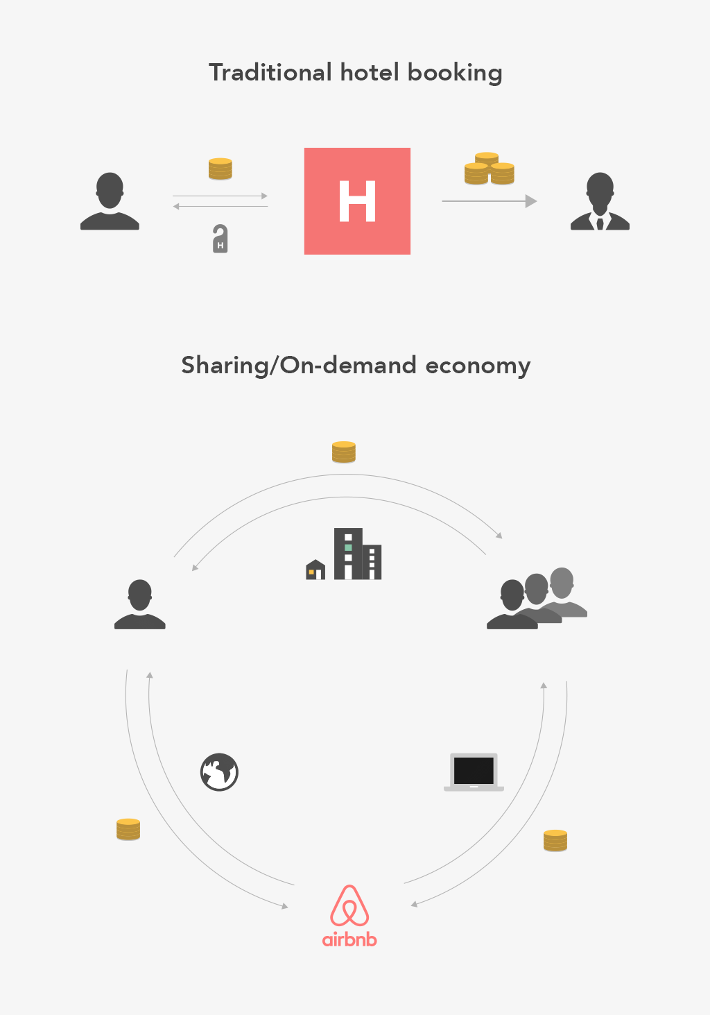 Traditional hotel booking vs. Sharing/On demand economy