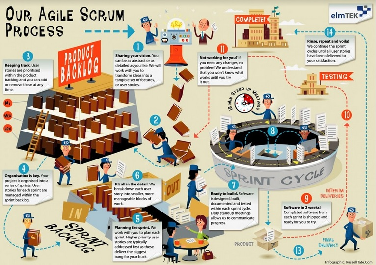 Agile and Scrum Methodology explanation